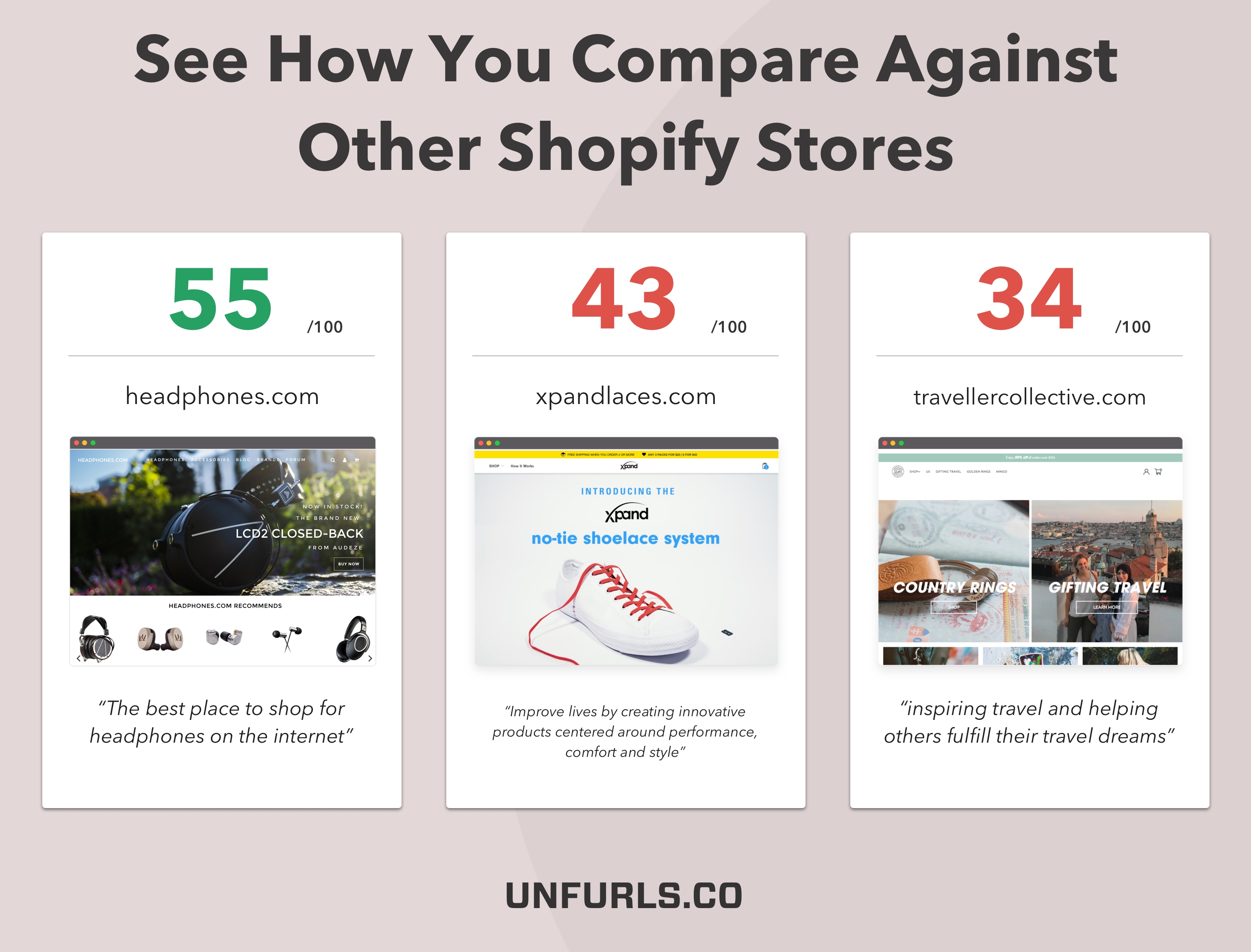 see how you compare against other shopify stores